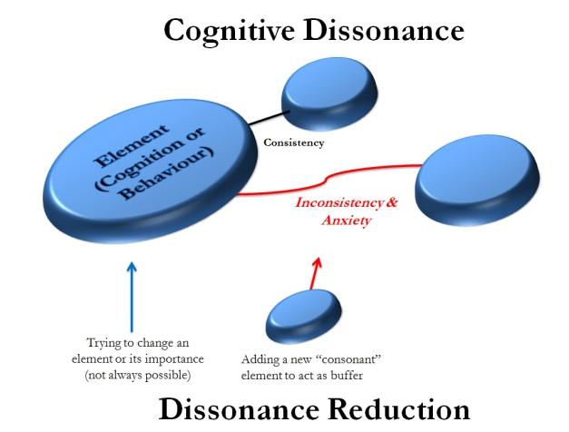 CognitiveDissonanceDiagram