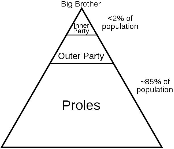 613px-1984_Social_Classes_