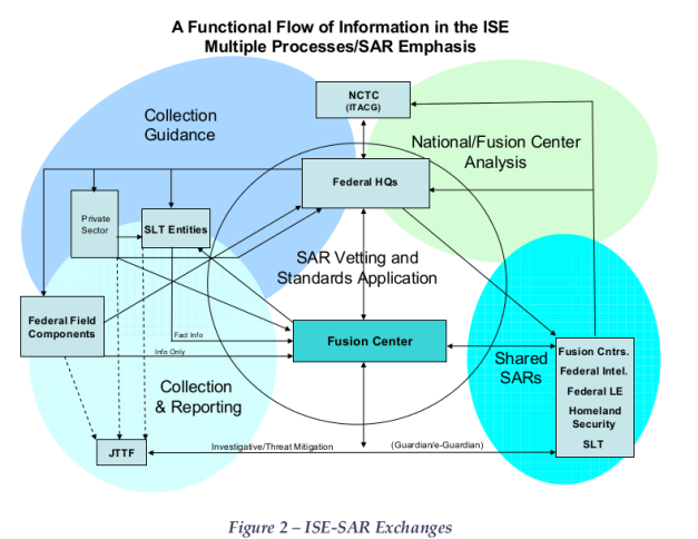 "Click to download the pdf entitled ""Information Sharing Environment (ISE) - Functional Standard (FS) - Suspicious Activity Reporting (SAR)"". What a joke considering what Whistleblower Julia Davis and murdered actress Brittany Murphy tried to do, WITHOUT FUSION CENTERS."