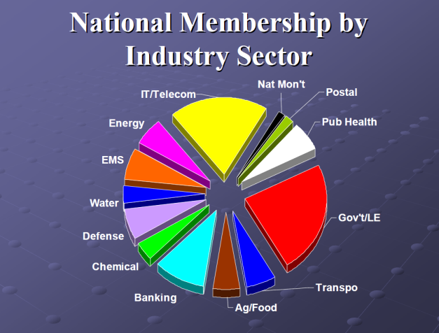 Click image for Infragard National Members Alliance on Linked in.