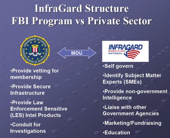 Infragard – The FBI's Gangstalker Recruitment Arm | All Star