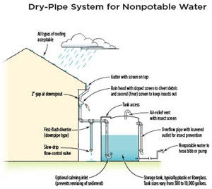 Residential Rainwater Collection system