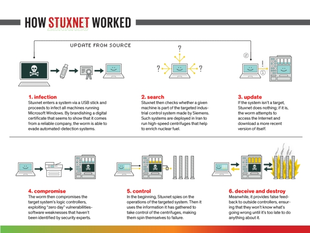 How Stuxnet Worked