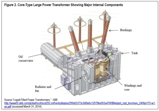 A liquid filed (cooling oil) large power transformer weighing between 100 and 400 tons.