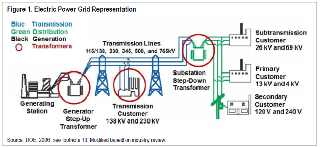 Here's where Large Power Transformers fit in our electrical grid.
