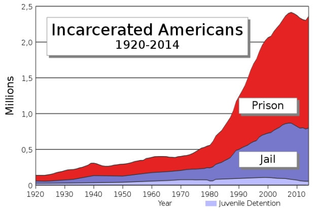 incarcerated_americans_1920-2014_graph